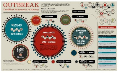 pandemias