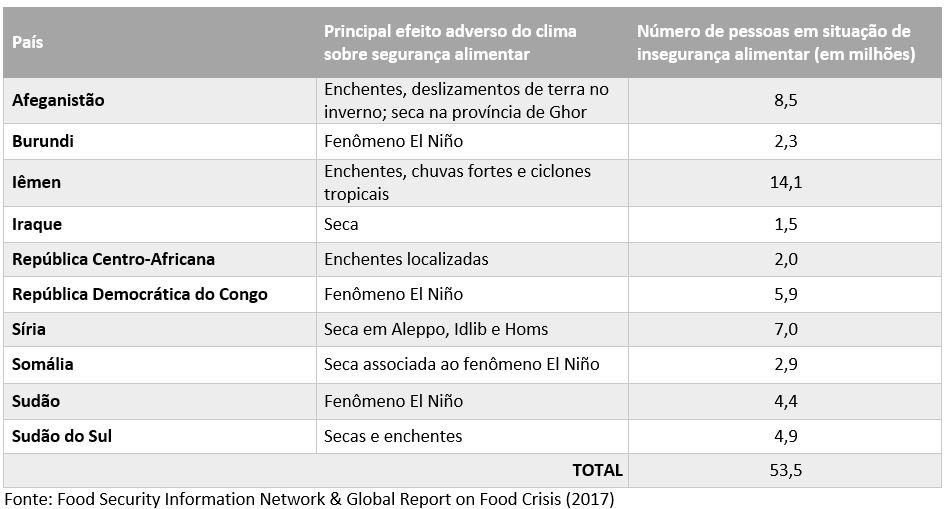 tabela relatório fome 2017