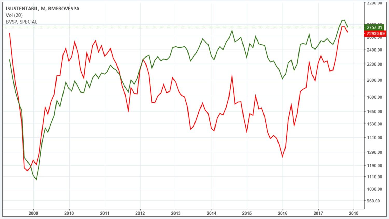 Comparação do desempenho histórico do ISE (em verde) com do Ibovespa (índice de referência, em vermelho) Fonte: Tradingview, 2017