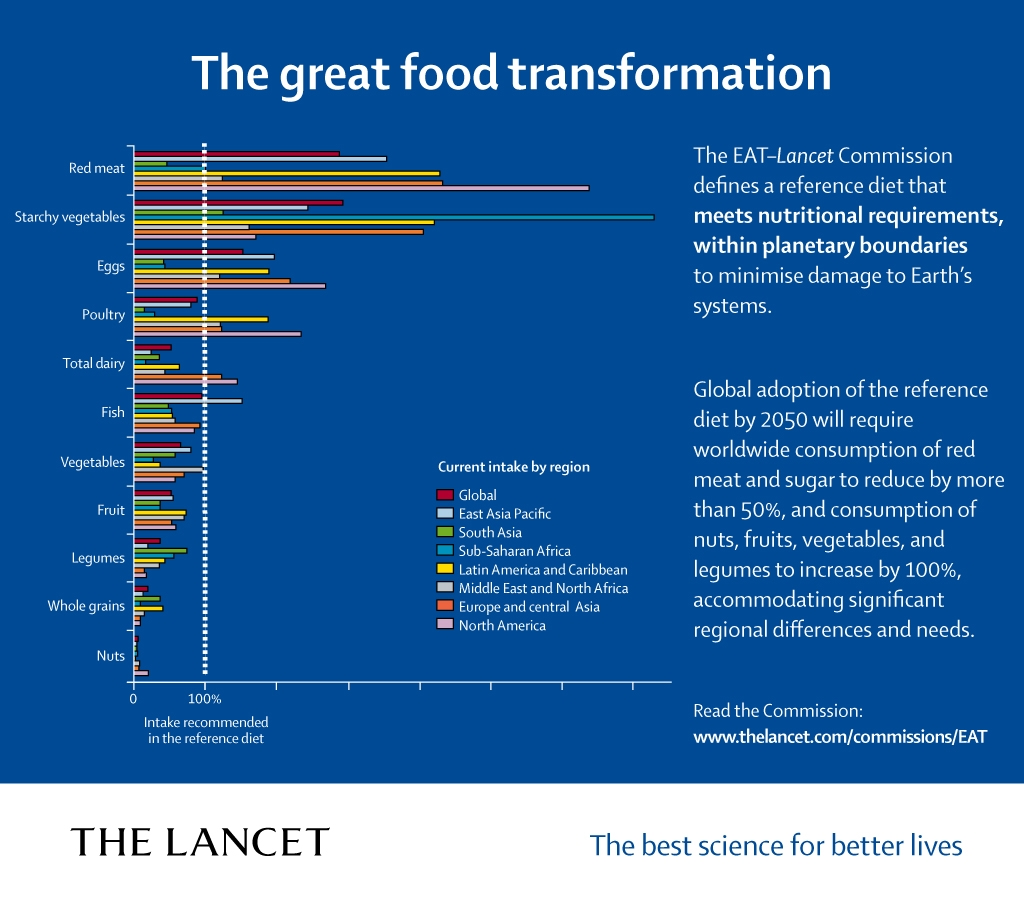 The_great_food_transformation_Lancet_EAT_Commission