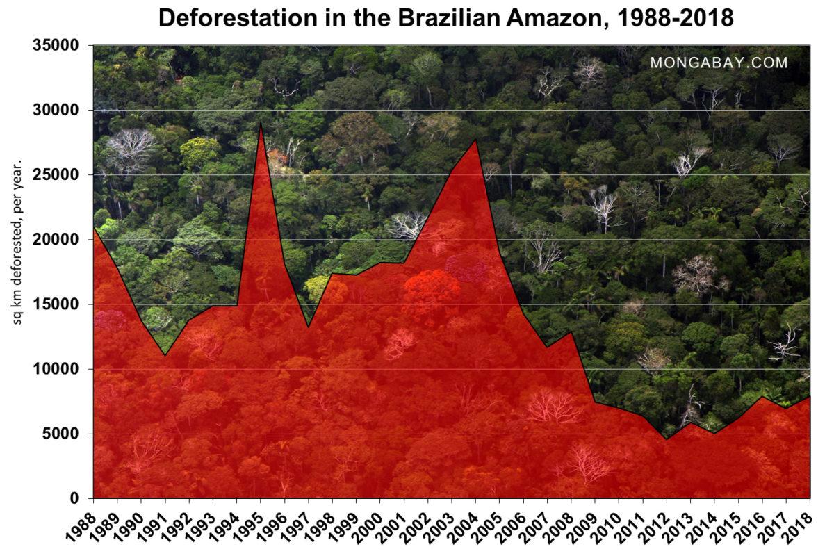 Desmatamento da Amazônia Brasileira – 1988 a 2018
